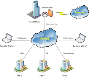 BT MPLS Network - Blueshed.com Solutions